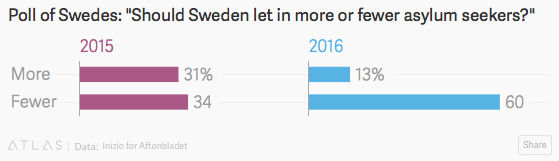 Sweden poll